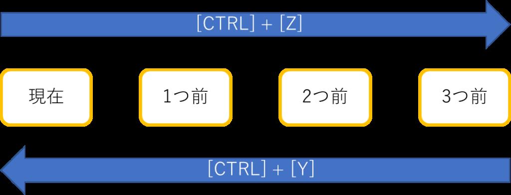 [Ctrl]+[Z]と[Ctrl]+[Y]の関係の図