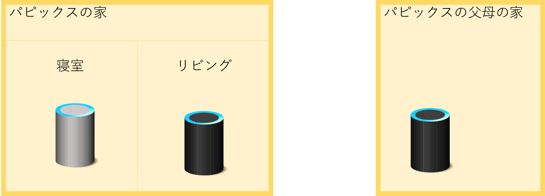 Amazon Echo 配置図