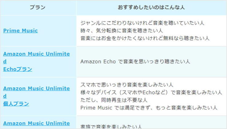 Amazon Music Unlimitedの各プランをおすすめしたい人の表