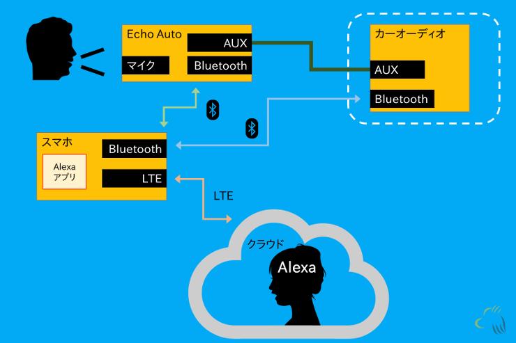 Amazon Echo auto のAlexaアプリを経由した通信環境