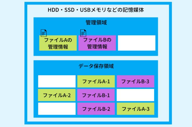 ファイルシステムの概略図