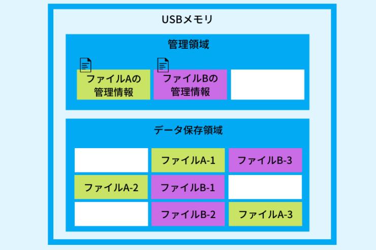 ファイルシステム概略