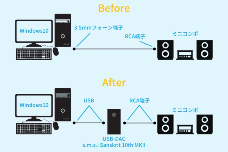 USB-DAC導入前と導入後の環境比較
